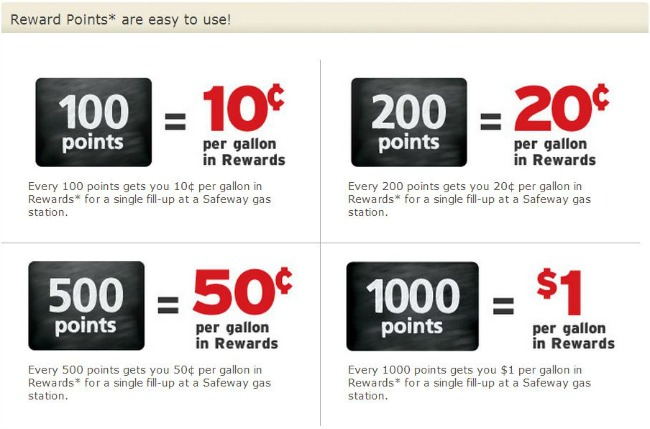 Safeway Points are easy to use!